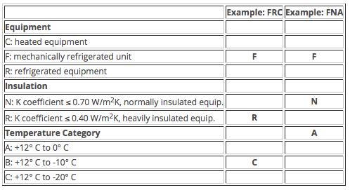 Clasificación ATP